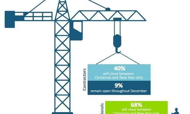 Survey: Many construction companies set to forgo the annual builders' break
